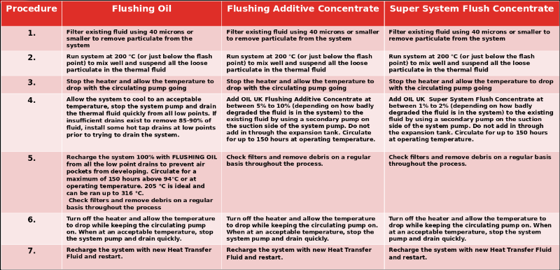 Thermal Fluids - Overview of Thermal Fluids and Thermal